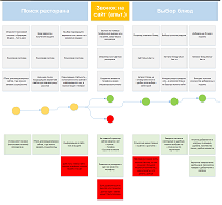 Customer Journey Map by Extyl
