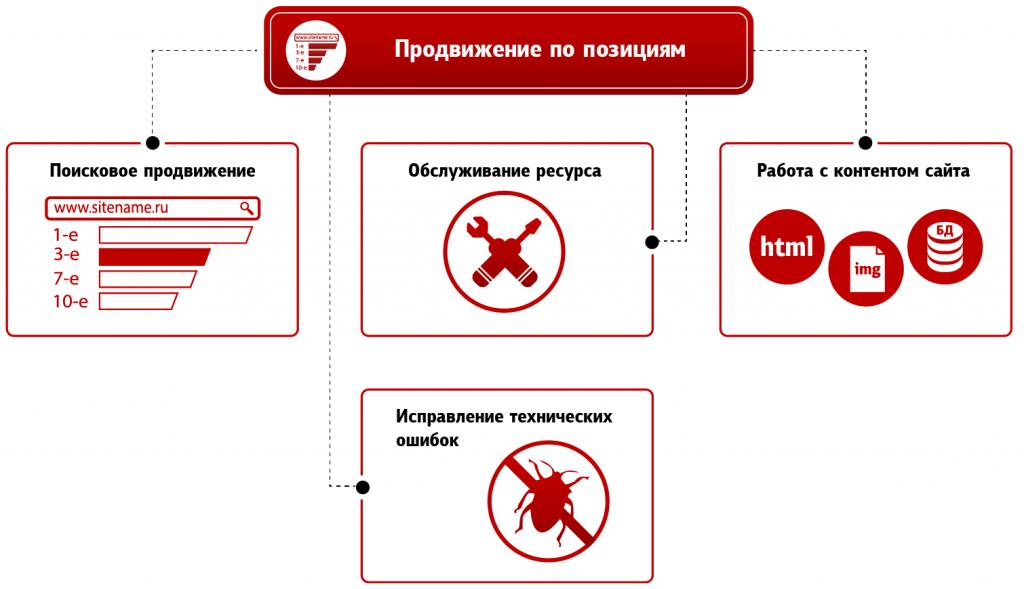 Создание сайта раскрутка продвижение оптимизация обслуживание и продвижение сайта пермь